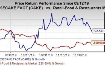 Cheesecake Factory Inc. (NGS: CAKE) promoted with a BUY rating, and potentially one of the best stocks in the market according to some investors